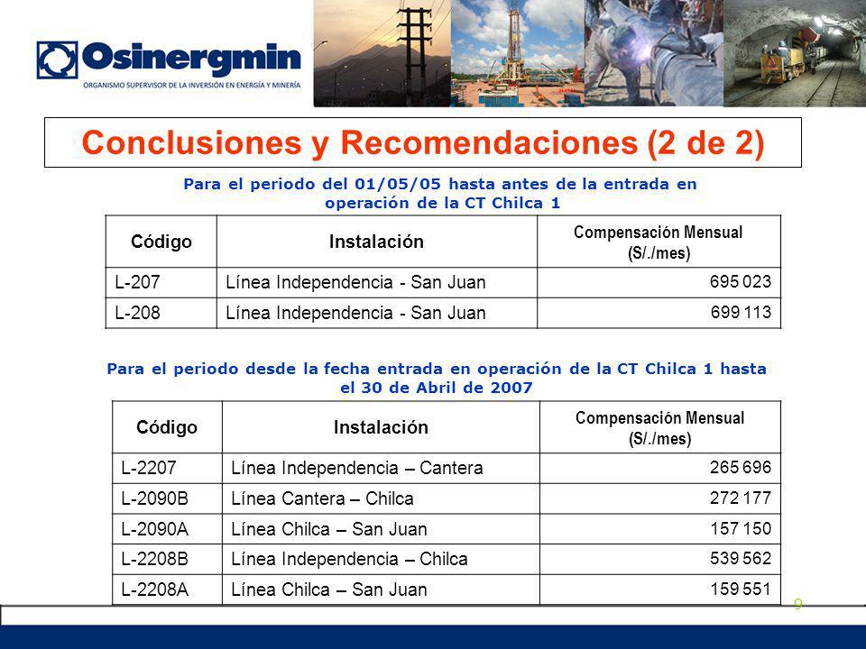 9 CódigoInstalación Compensación Mensual (S/./mes) L-207Línea Independencia - San Juan 695 023 L-208Línea Independencia - San Juan 699 113 Para el periodo del 01/05/05 hasta antes de la entrada en operación de la CT Chilca 1 Para el periodo desde la fecha entrada en operación de la CT Chilca 1 hasta el 30 de Abril de 2007 CódigoInstalación Compensación Mensual (S/./mes) L-2207Línea Independencia – Cantera 265 696 L-2090BLínea Cantera – Chilca 272 177 L-2090ALínea Chilca – San Juan 157 150 L-2208BLínea Independencia – Chilca 539 562 L-2208ALínea Chilca – San Juan 159 551 Conclusiones y Recomendaciones (2 de 2)