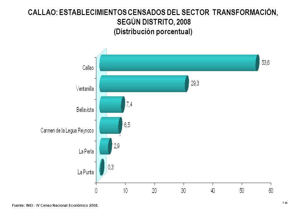 12 CALLAO: ESTABLECIMIENTOS CENSADOS DEL SECTOR TRANSFORMACIÓN, SEGÚN DISTRITO, 2008 (Distribución porcentual) Fuente: INEI - IV Censo Nacional Económico 2008.