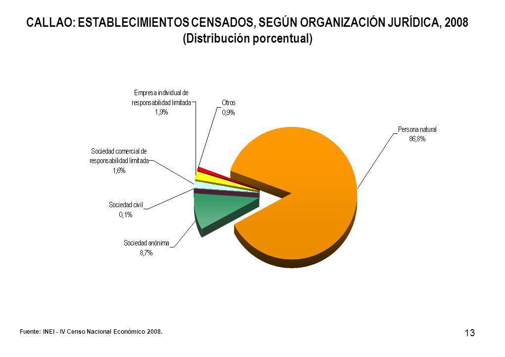 13 CALLAO: ESTABLECIMIENTOS CENSADOS, SEGÚN ORGANIZACIÓN JURÍDICA, 2008 (Distribución porcentual) Fuente: INEI - IV Censo Nacional Económico 2008.