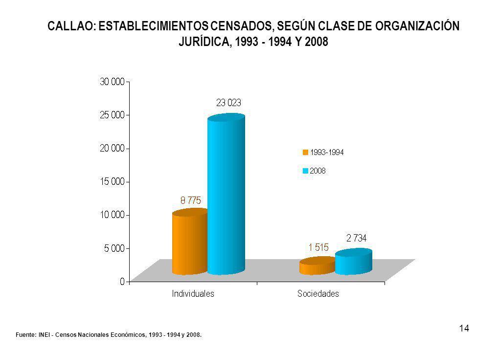 14 CALLAO: ESTABLECIMIENTOS CENSADOS, SEGÚN CLASE DE ORGANIZACIÓN JURÍDICA, 1993 - 1994 Y 2008 Fuente: INEI - Censos Nacionales Económicos, 1993 - 1994 y 2008.