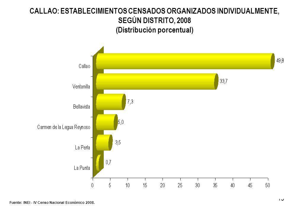 15 CALLAO: ESTABLECIMIENTOS CENSADOS ORGANIZADOS INDIVIDUALMENTE, SEGÚN DISTRITO, 2008 (Distribución porcentual) Fuente: INEI - IV Censo Nacional Económico 2008.