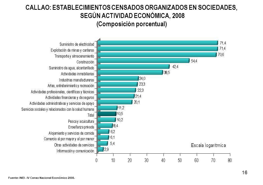16 CALLAO: ESTABLECIMIENTOS CENSADOS ORGANIZADOS EN SOCIEDADES, SEGÚN ACTIVIDAD ECONÓMICA, 2008 (Composición porcentual) Fuente: INEI - IV Censo Nacional Económico 2008.