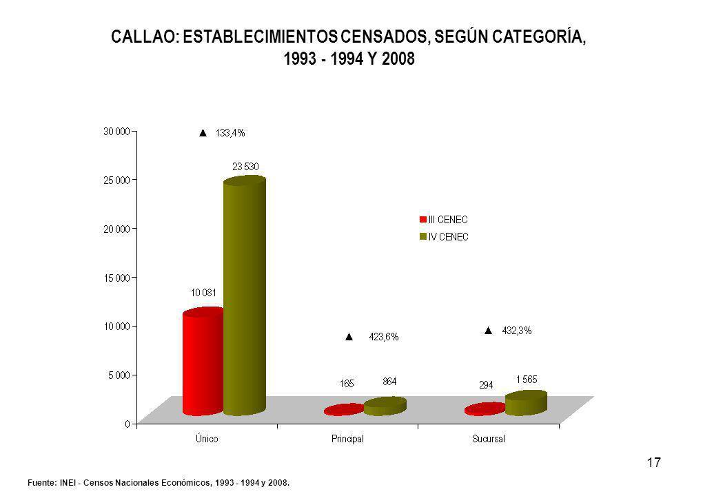 17 CALLAO: ESTABLECIMIENTOS CENSADOS, SEGÚN CATEGORÍA, 1993 - 1994 Y 2008 Fuente: INEI - Censos Nacionales Económicos, 1993 - 1994 y 2008.
