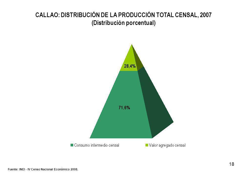 18 CALLAO: DISTRIBUCIÓN DE LA PRODUCCIÓN TOTAL CENSAL, 2007 (Distribución porcentual) Fuente: INEI - IV Censo Nacional Económico 2008.