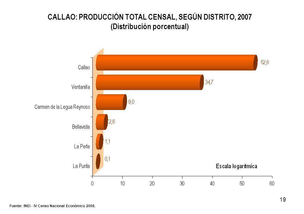 19 CALLAO: PRODUCCIÓN TOTAL CENSAL, SEGÚN DISTRITO, 2007 (Distribución porcentual) Fuente: INEI - IV Censo Nacional Económico 2008.