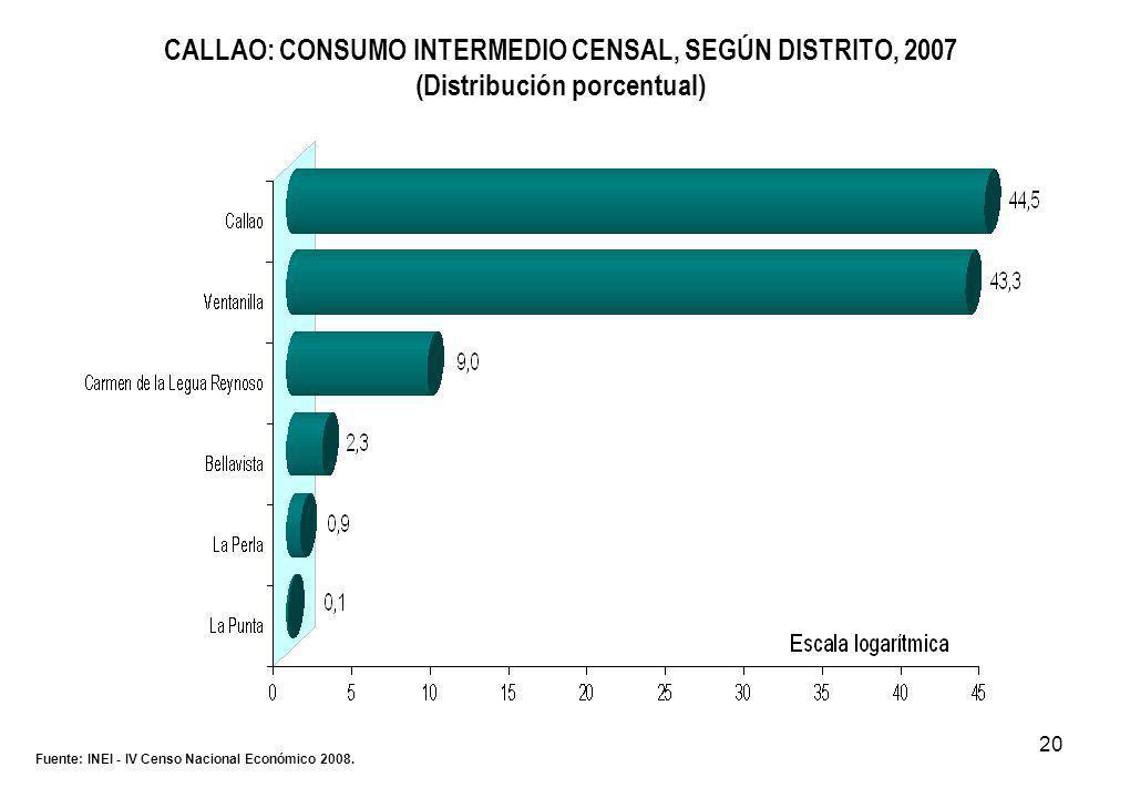 20 CALLAO: CONSUMO INTERMEDIO CENSAL, SEGÚN DISTRITO, 2007 (Distribución porcentual) Fuente: INEI - IV Censo Nacional Económico 2008.