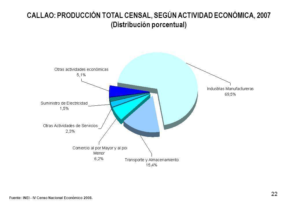 22 CALLAO: PRODUCCIÓN TOTAL CENSAL, SEGÚN ACTIVIDAD ECONÓMICA, 2007 (Distribución porcentual) Fuente: INEI - IV Censo Nacional Económico 2008.