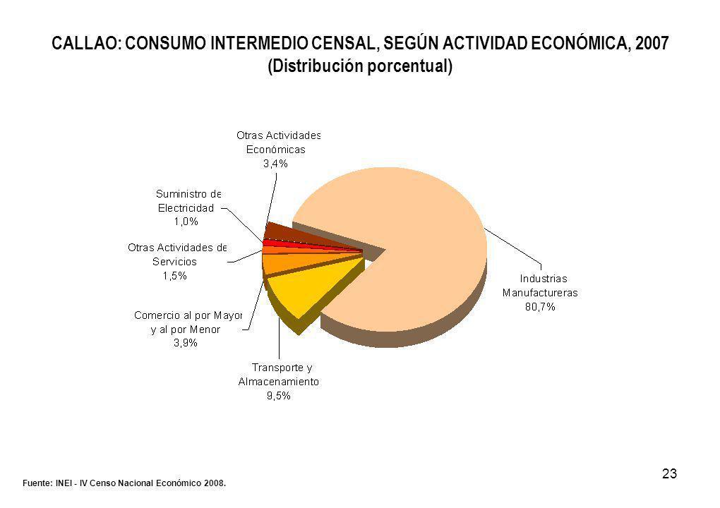 23 CALLAO: CONSUMO INTERMEDIO CENSAL, SEGÚN ACTIVIDAD ECONÓMICA, 2007 (Distribución porcentual) Fuente: INEI - IV Censo Nacional Económico 2008.