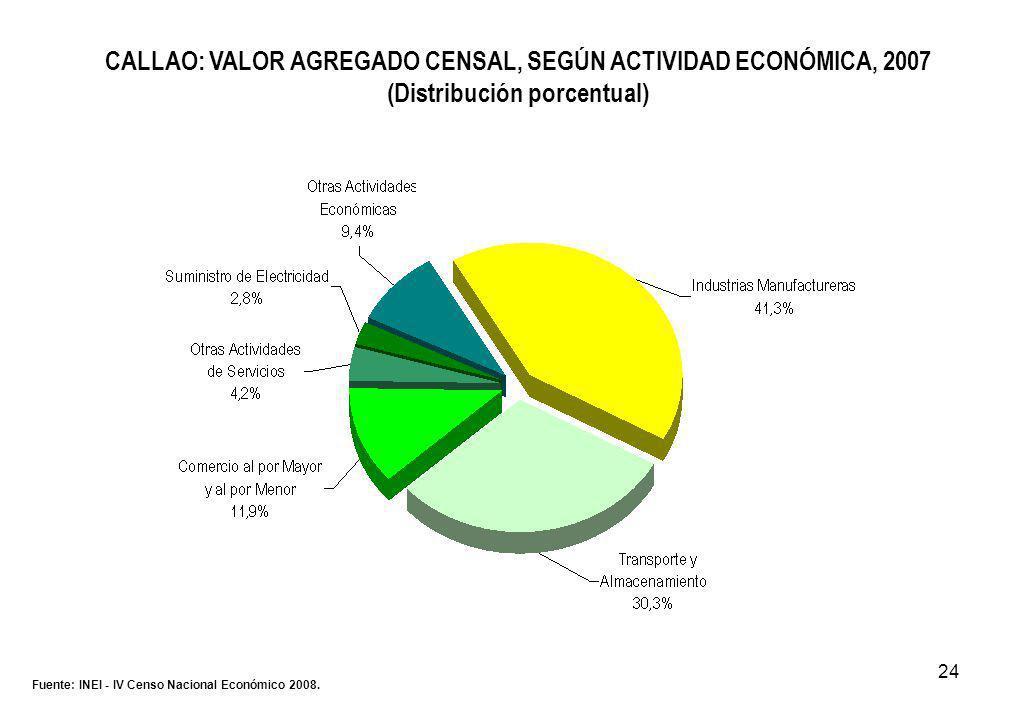 24 CALLAO: VALOR AGREGADO CENSAL, SEGÚN ACTIVIDAD ECONÓMICA, 2007 (Distribución porcentual) Fuente: INEI - IV Censo Nacional Económico 2008.