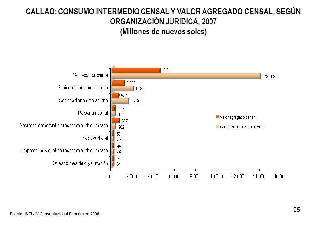 25 CALLAO: CONSUMO INTERMEDIO CENSAL Y VALOR AGREGADO CENSAL, SEGÚN ORGANIZACIÓN JURÍDICA, 2007 (Millones de nuevos soles) Fuente: INEI - IV Censo Nacional Económico 2008.