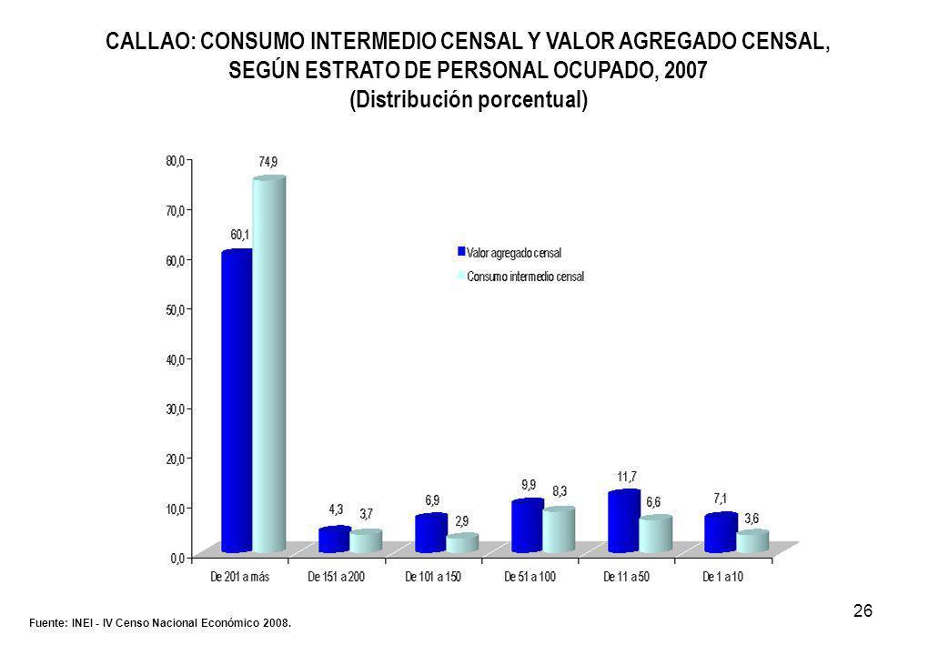 26 CALLAO: CONSUMO INTERMEDIO CENSAL Y VALOR AGREGADO CENSAL, SEGÚN ESTRATO DE PERSONAL OCUPADO, 2007 (Distribución porcentual) Fuente: INEI - IV Censo Nacional Económico 2008.