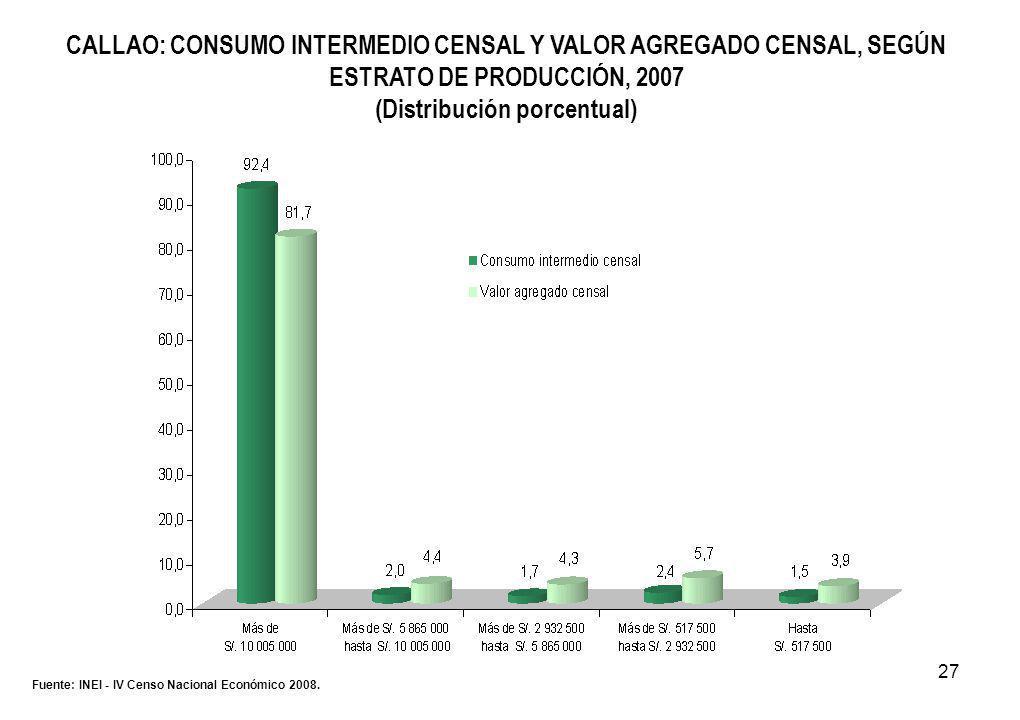 27 CALLAO: CONSUMO INTERMEDIO CENSAL Y VALOR AGREGADO CENSAL, SEGÚN ESTRATO DE PRODUCCIÓN, 2007 (Distribución porcentual) Fuente: INEI - IV Censo Nacional Económico 2008.