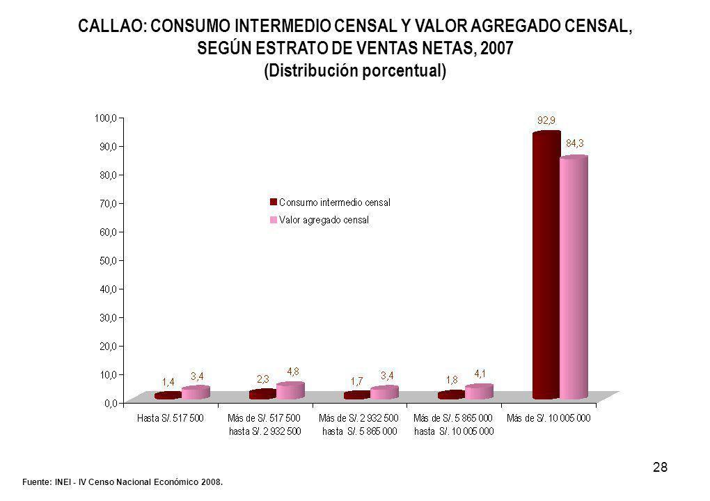 28 CALLAO: CONSUMO INTERMEDIO CENSAL Y VALOR AGREGADO CENSAL, SEGÚN ESTRATO DE VENTAS NETAS, 2007 (Distribución porcentual) Fuente: INEI - IV Censo Nacional Económico 2008.