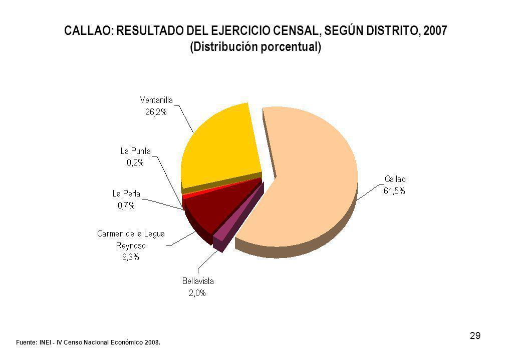 29 CALLAO: RESULTADO DEL EJERCICIO CENSAL, SEGÚN DISTRITO, 2007 (Distribución porcentual) Fuente: INEI - IV Censo Nacional Económico 2008.