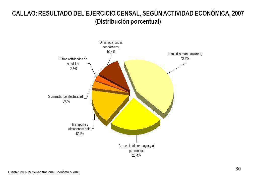 30 CALLAO: RESULTADO DEL EJERCICIO CENSAL, SEGÚN ACTIVIDAD ECONÓMICA, 2007 (Distribución porcentual) Fuente: INEI - IV Censo Nacional Económico 2008.