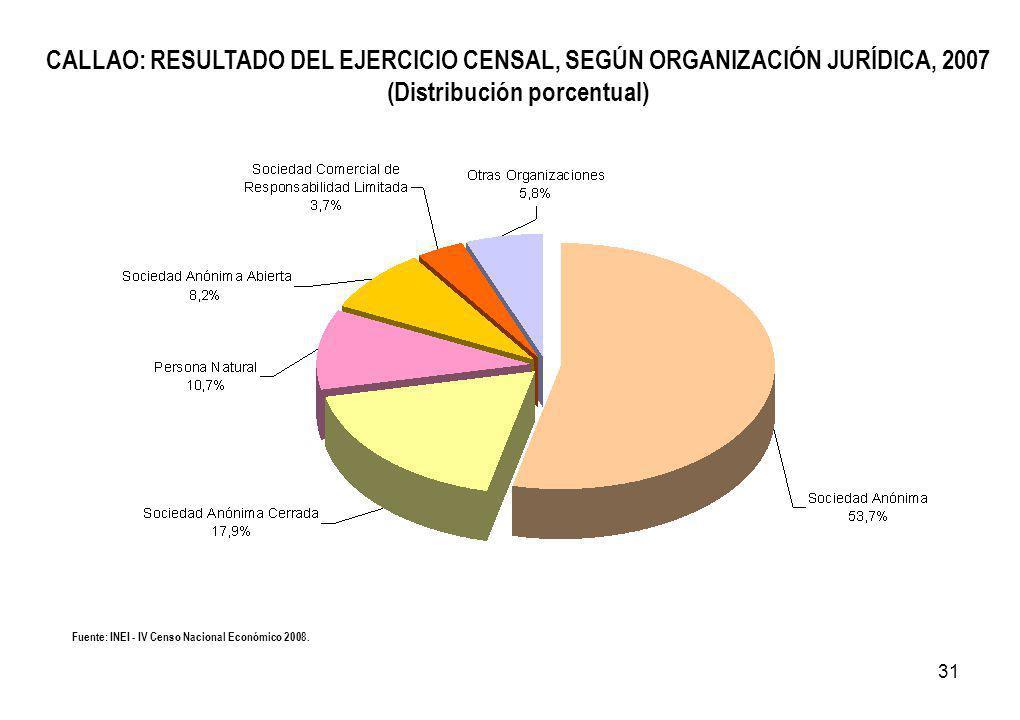 31 CALLAO: RESULTADO DEL EJERCICIO CENSAL, SEGÚN ORGANIZACIÓN JURÍDICA, 2007 (Distribución porcentual) Fuente: INEI - IV Censo Nacional Económico 2008.