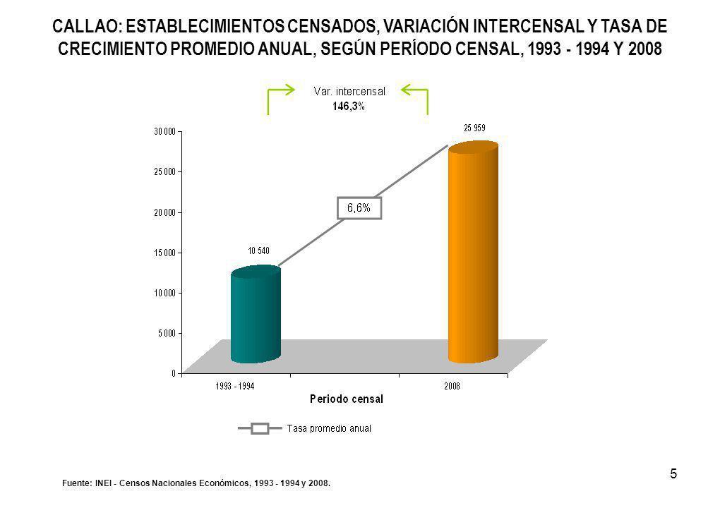 5 CALLAO: ESTABLECIMIENTOS CENSADOS, VARIACIÓN INTERCENSAL Y TASA DE CRECIMIENTO PROMEDIO ANUAL, SEGÚN PERÍODO CENSAL, 1993 - 1994 Y 2008 Fuente: INEI - Censos Nacionales Económicos, 1993 - 1994 y 2008.