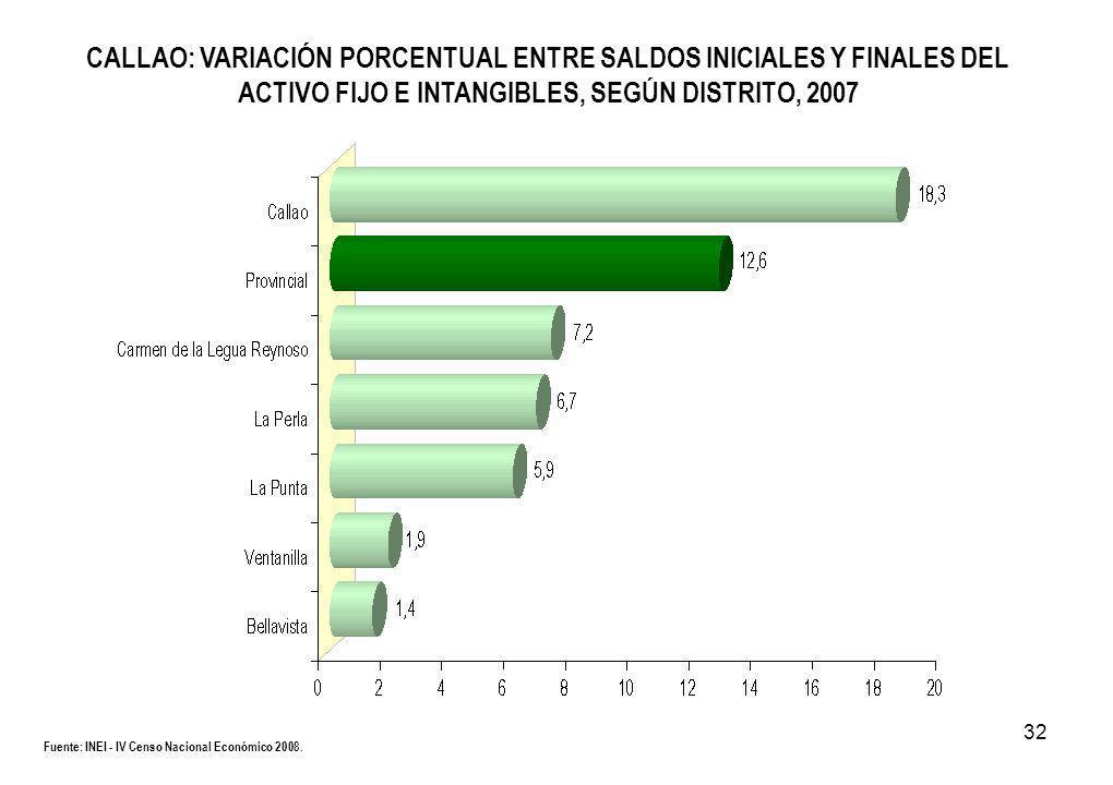 32 CALLAO: VARIACIÓN PORCENTUAL ENTRE SALDOS INICIALES Y FINALES DEL ACTIVO FIJO E INTANGIBLES, SEGÚN DISTRITO, 2007 Fuente: INEI - IV Censo Nacional Económico 2008.
