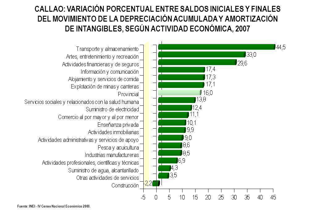 CALLAO: VARIACIÓN PORCENTUAL ENTRE SALDOS INICIALES Y FINALES DEL MOVIMIENTO DE LA DEPRECIACIÓN ACUMULADA Y AMORTIZACIÓN DE INTANGIBLES, SEGÚN ACTIVIDAD ECONÓMICA, 2007 Fuente: INEI - IV Censo Nacional Económico 2008.