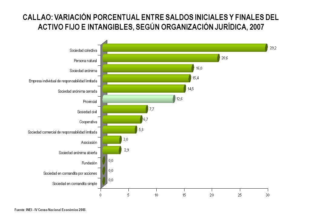 CALLAO: VARIACIÓN PORCENTUAL ENTRE SALDOS INICIALES Y FINALES DEL ACTIVO FIJO E INTANGIBLES, SEGÚN ORGANIZACIÓN JURÍDICA, 2007 Fuente: INEI - IV Censo Nacional Económico 2008.