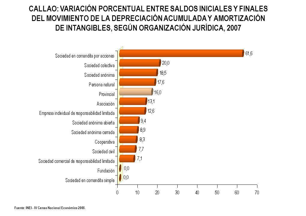 CALLAO: VARIACIÓN PORCENTUAL ENTRE SALDOS INICIALES Y FINALES DEL MOVIMIENTO DE LA DEPRECIACIÓN ACUMULADA Y AMORTIZACIÓN DE INTANGIBLES, SEGÚN ORGANIZACIÓN JURÍDICA, 2007 Fuente: INEI - IV Censo Nacional Económico 2008.