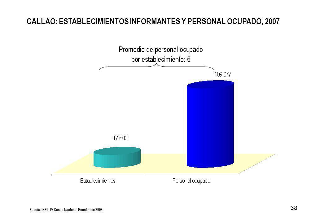 38 CALLAO: ESTABLECIMIENTOS INFORMANTES Y PERSONAL OCUPADO, 2007 Fuente: INEI - IV Censo Nacional Económico 2008.