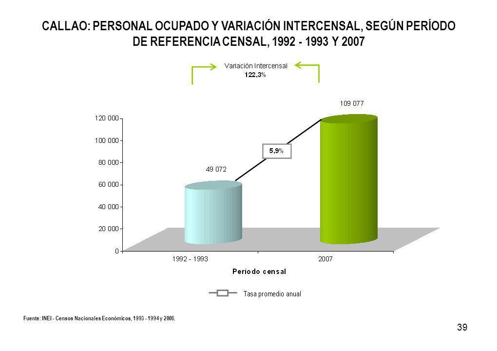 39 CALLAO: PERSONAL OCUPADO Y VARIACIÓN INTERCENSAL, SEGÚN PERÍODO DE REFERENCIA CENSAL, 1992 - 1993 Y 2007 Fuente: INEI - Censos Nacionales Económicos, 1993 - 1994 y 2008.