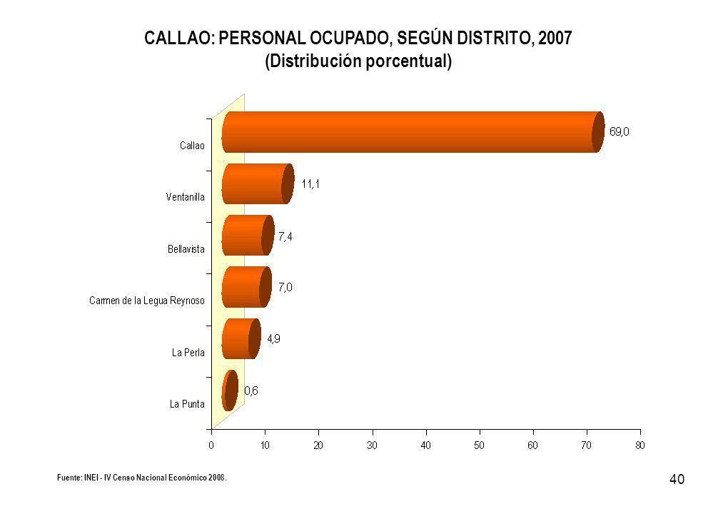 40 CALLAO: PERSONAL OCUPADO, SEGÚN DISTRITO, 2007 (Distribución porcentual) Fuente: INEI - IV Censo Nacional Económico 2008.
