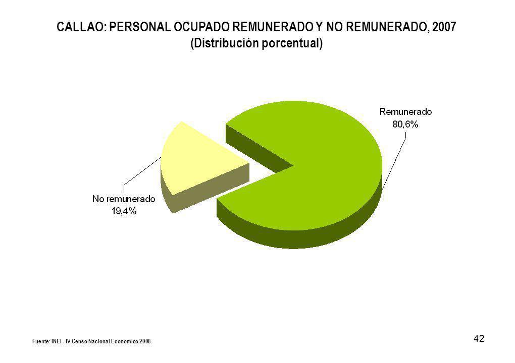 42 CALLAO: PERSONAL OCUPADO REMUNERADO Y NO REMUNERADO, 2007 (Distribución porcentual) Fuente: INEI - IV Censo Nacional Económico 2008.