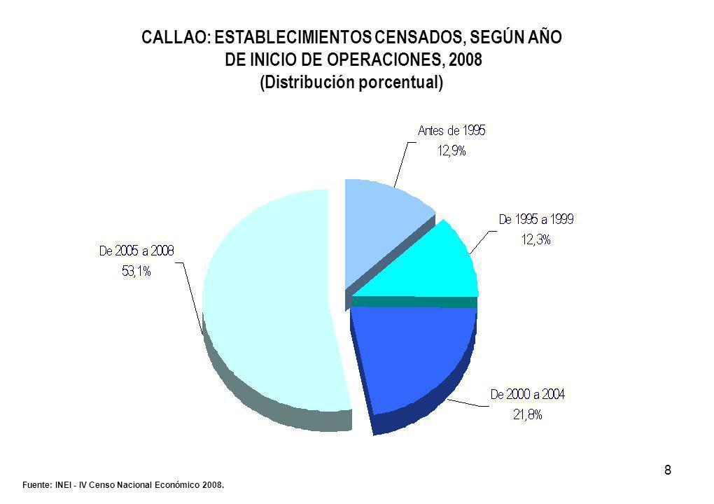 8 CALLAO: ESTABLECIMIENTOS CENSADOS, SEGÚN AÑO DE INICIO DE OPERACIONES, 2008 (Distribución porcentual) Fuente: INEI - IV Censo Nacional Económico 2008.