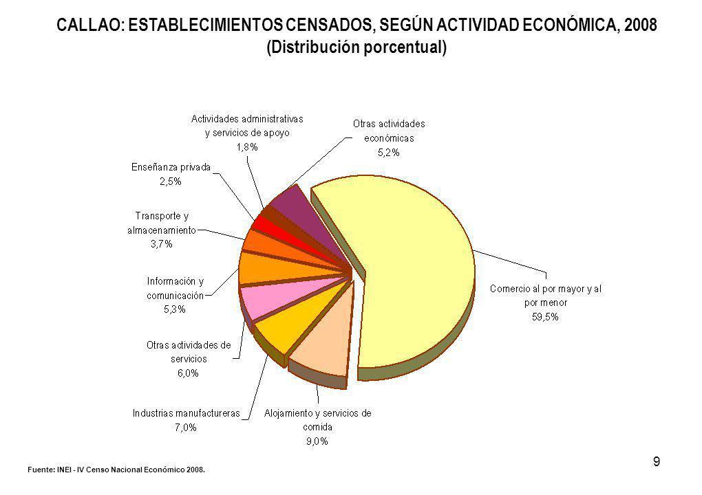9 CALLAO: ESTABLECIMIENTOS CENSADOS, SEGÚN ACTIVIDAD ECONÓMICA, 2008 (Distribución porcentual) Fuente: INEI - IV Censo Nacional Económico 2008.
