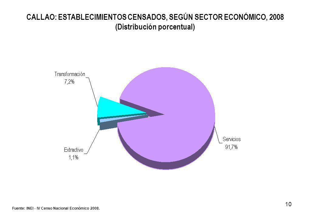 10 CALLAO: ESTABLECIMIENTOS CENSADOS, SEGÚN SECTOR ECONÓMICO, 2008 (Distribución porcentual) Fuente: INEI - IV Censo Nacional Económico 2008.
