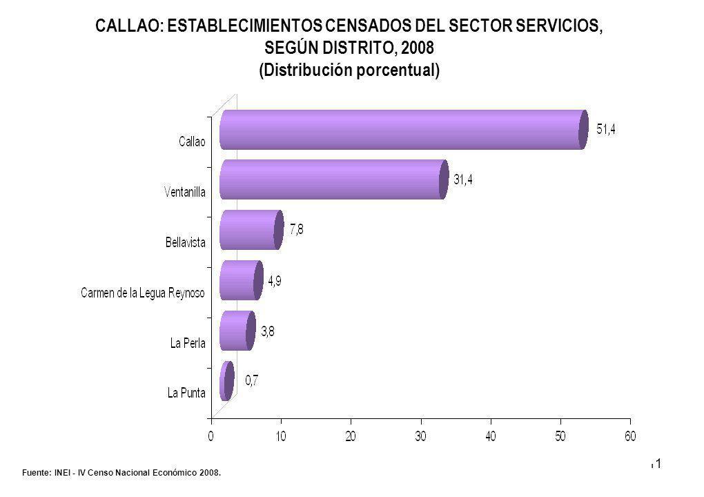 11 CALLAO: ESTABLECIMIENTOS CENSADOS DEL SECTOR SERVICIOS, SEGÚN DISTRITO, 2008 (Distribución porcentual) Fuente: INEI - IV Censo Nacional Económico 2008.