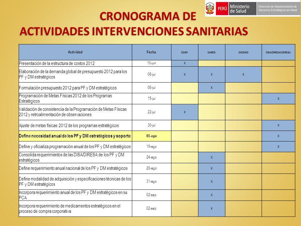 ActividadFecha DGSPDARESDIGEMIDDISA/DIRESA/GERESA Presentación de la estructura de costos 2012 10-jun X Elaboración de la demanda global de presupuest