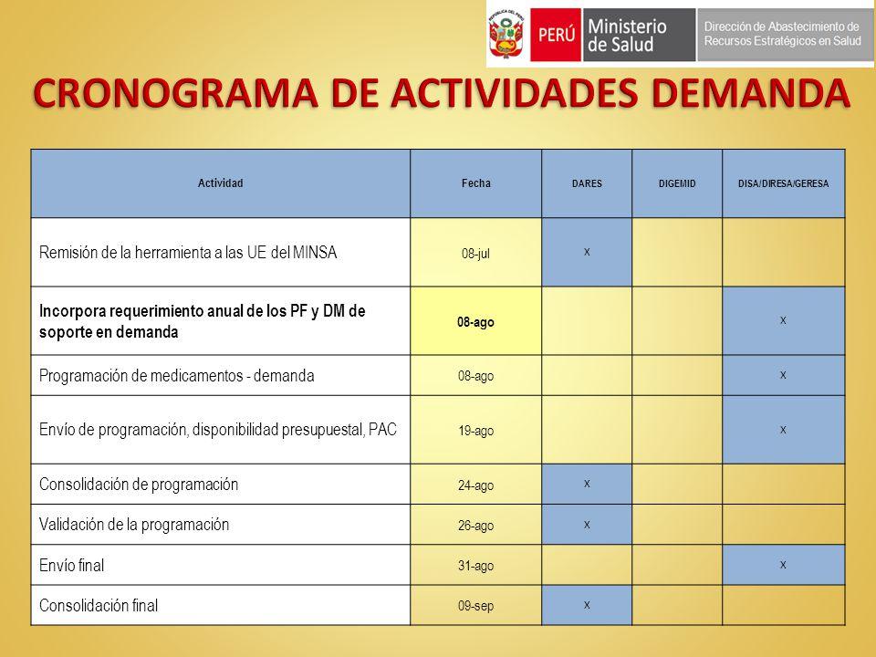 ActividadFecha DARESDIGEMIDDISA/DIRESA/GERESA Remisión de la herramienta a las UE del MINSA 08-jul X Incorpora requerimiento anual de los PF y DM de s