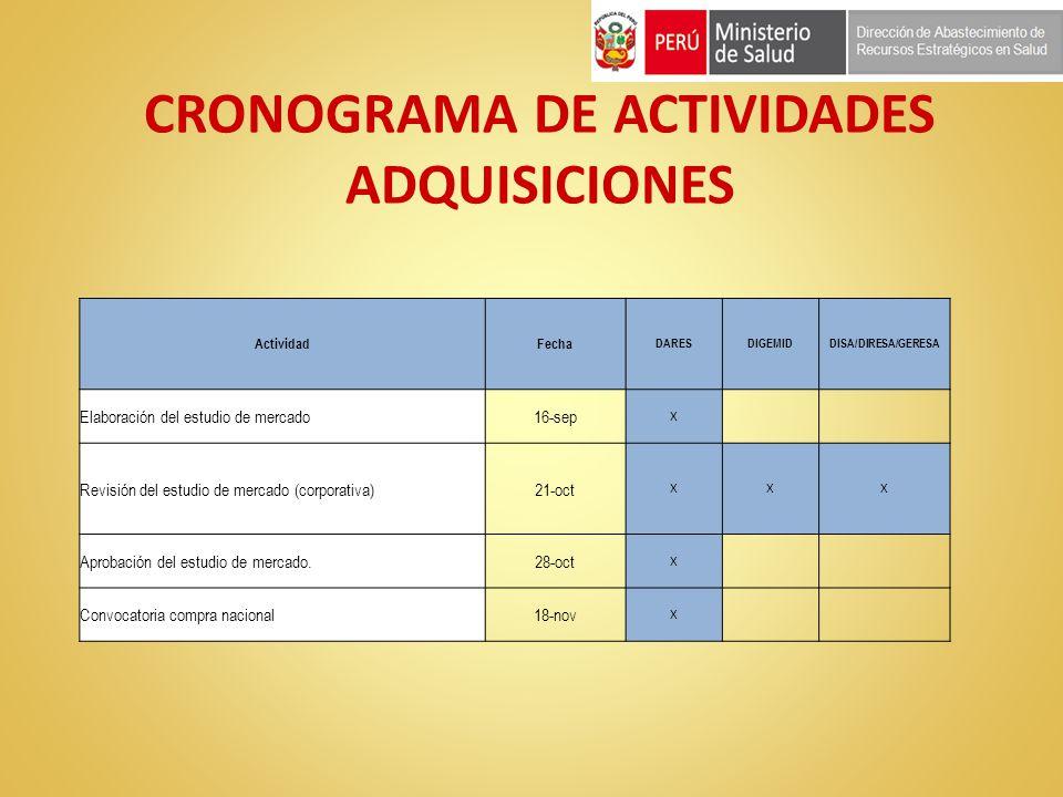CRONOGRAMA DE ACTIVIDADES ADQUISICIONES ActividadFecha DARESDIGEMIDDISA/DIRESA/GERESA Elaboración del estudio de mercado16-sep X Revisión del estudio