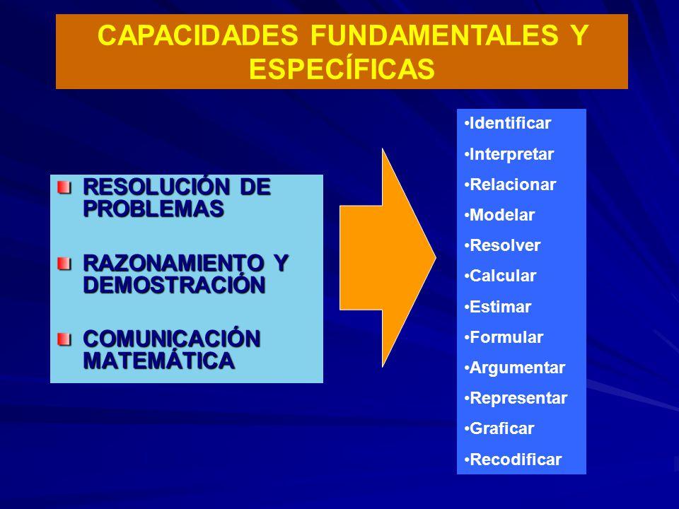 RESOLUCIÓN DE PROBLEMAS RAZONAMIENTO Y DEMOSTRACIÓN COMUNICACIÓN MATEMÁTICA CAPACIDADES FUNDAMENTALES Y ESPECÍFICAS Identificar Interpretar Relacionar