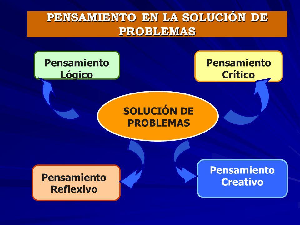 SOLUCIÓN DE PROBLEMAS Pensamiento Lógico Pensamiento Crítico Pensamiento Reflexivo Pensamiento Creativo PENSAMIENTO EN LA SOLUCIÓN DE PROBLEMAS