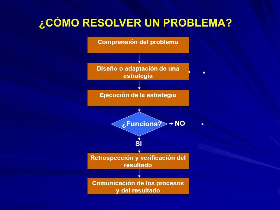 ¿CÓMO RESOLVER UN PROBLEMA? Comprensión del problema Diseño o adaptación de una estrategia Ejecución de la estrategia ¿Funciona? Retrospección y verif