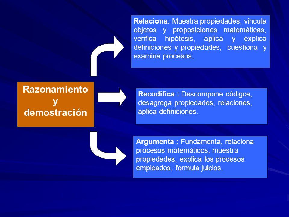 Relaciona: Muestra propiedades, vincula objetos y proposiciones matemáticas, verifica hipótesis, aplica y explica definiciones y propiedades, cuestion