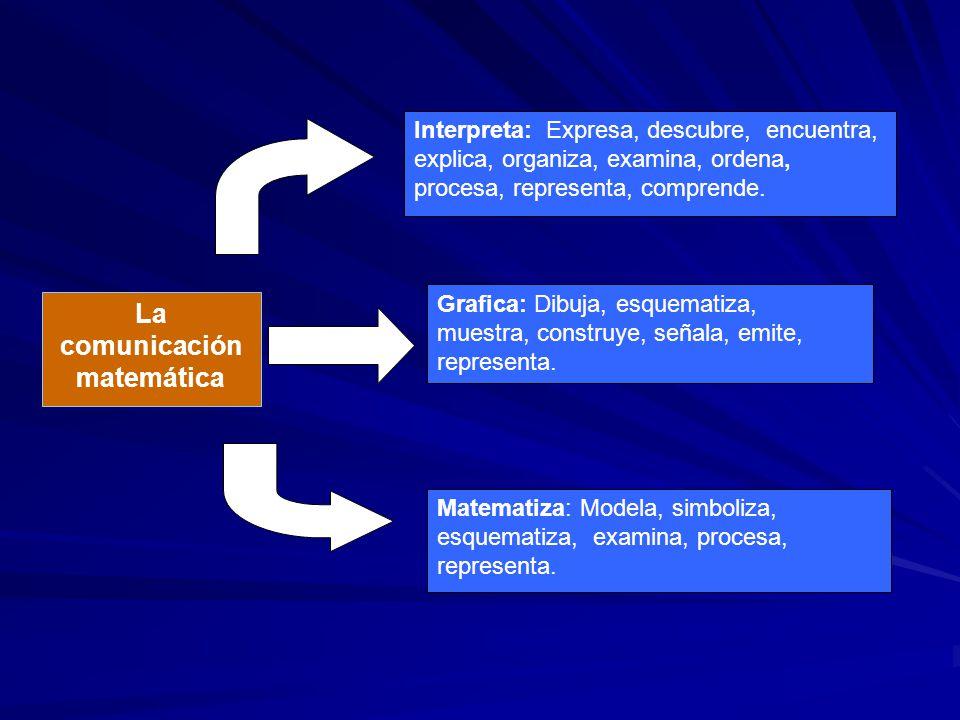 Interpreta: Expresa, descubre, encuentra, explica, organiza, examina, ordena, procesa, representa, comprende. Grafica: Dibuja, esquematiza, muestra, c
