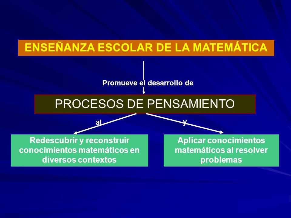 ENSEÑANZA ESCOLAR DE LA MATEMÁTICA PROCESOS DE PENSAMIENTO Redescubrir y reconstruir conocimientos matemáticos en diversos contextos Aplicar conocimie