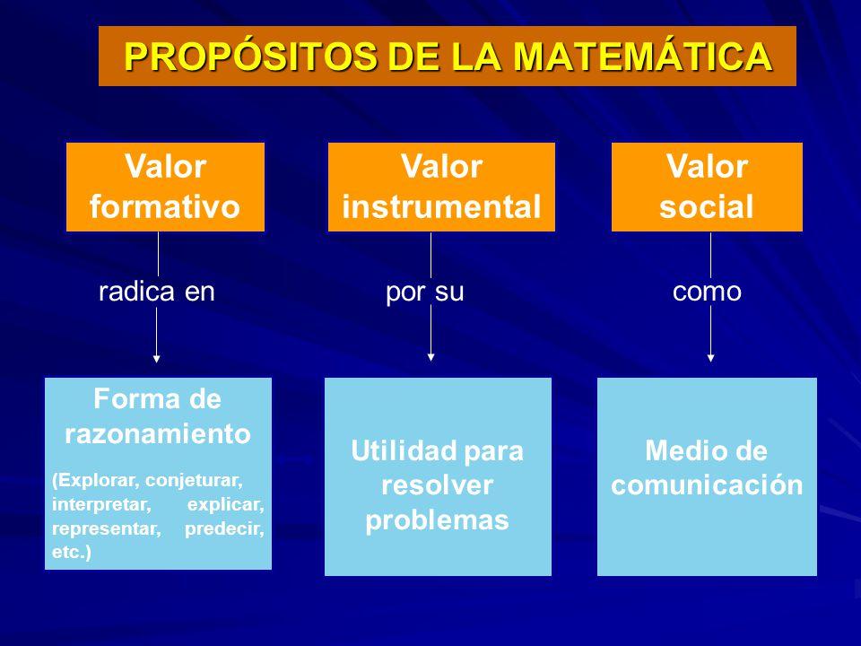 PROPÓSITOS DE LA MATEMÁTICA Forma de razonamiento (Explorar, conjeturar, interpretar, explicar, representar, predecir, etc.) Valor formativo Valor ins