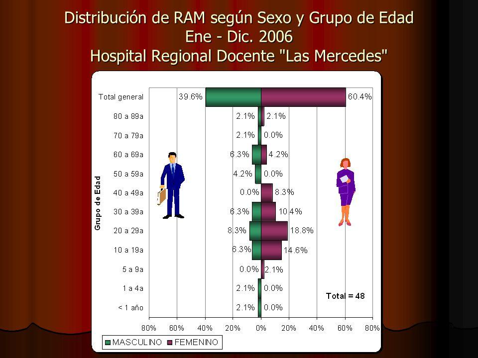 Distribución de RAM según Sexo y Grupo de Edad Ene - Dic. 2006 Hospital Regional Docente