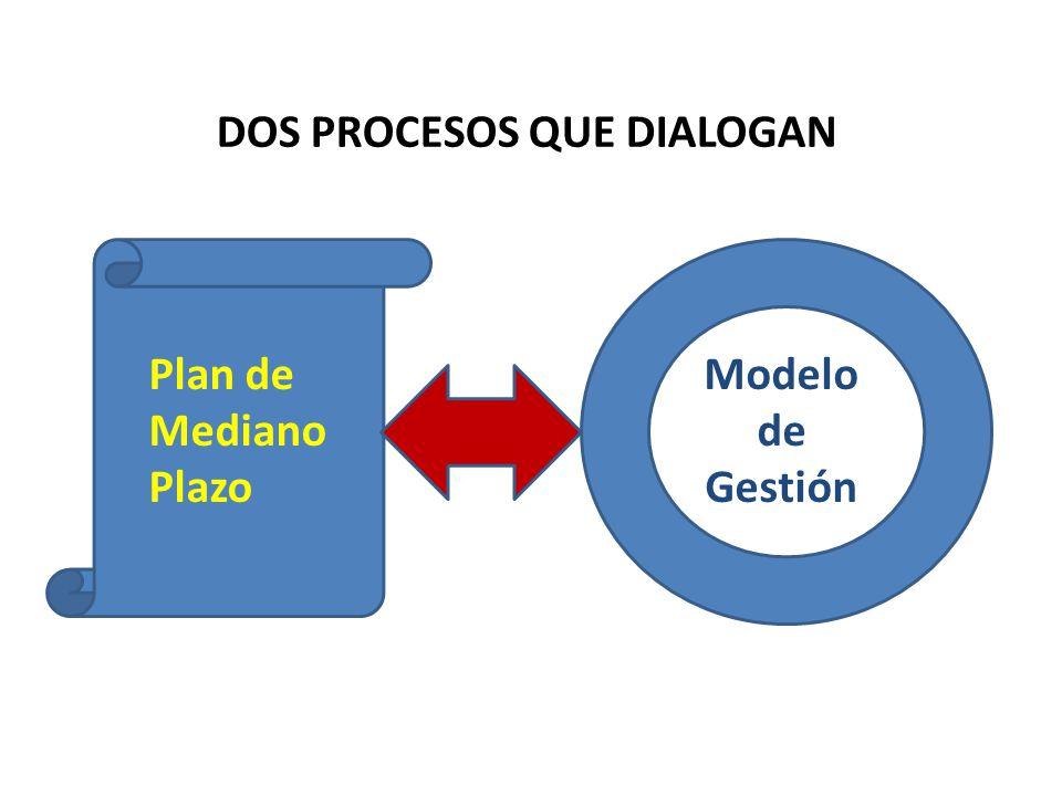 DOS PROCESOS QUE DIALOGAN Plan de Mediano Plazo Modelo de Gestión