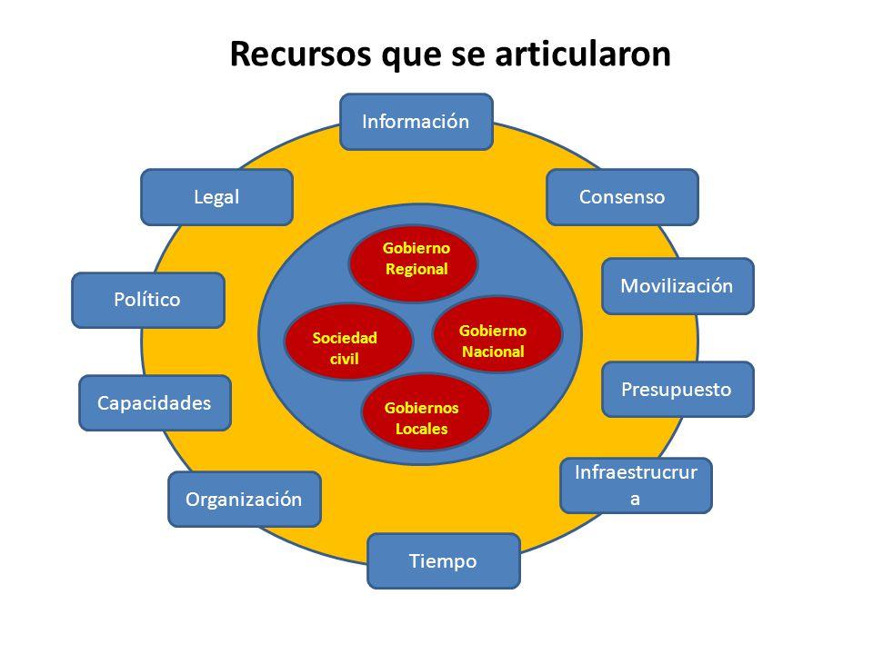 Recursos que se articularon Gobierno Regional Gobierno Nacional Sociedad civil Gobiernos Locales Legal Político Capacidades Información Movilización Presupuesto Infraestrucrur a Organización Tiempo Consenso