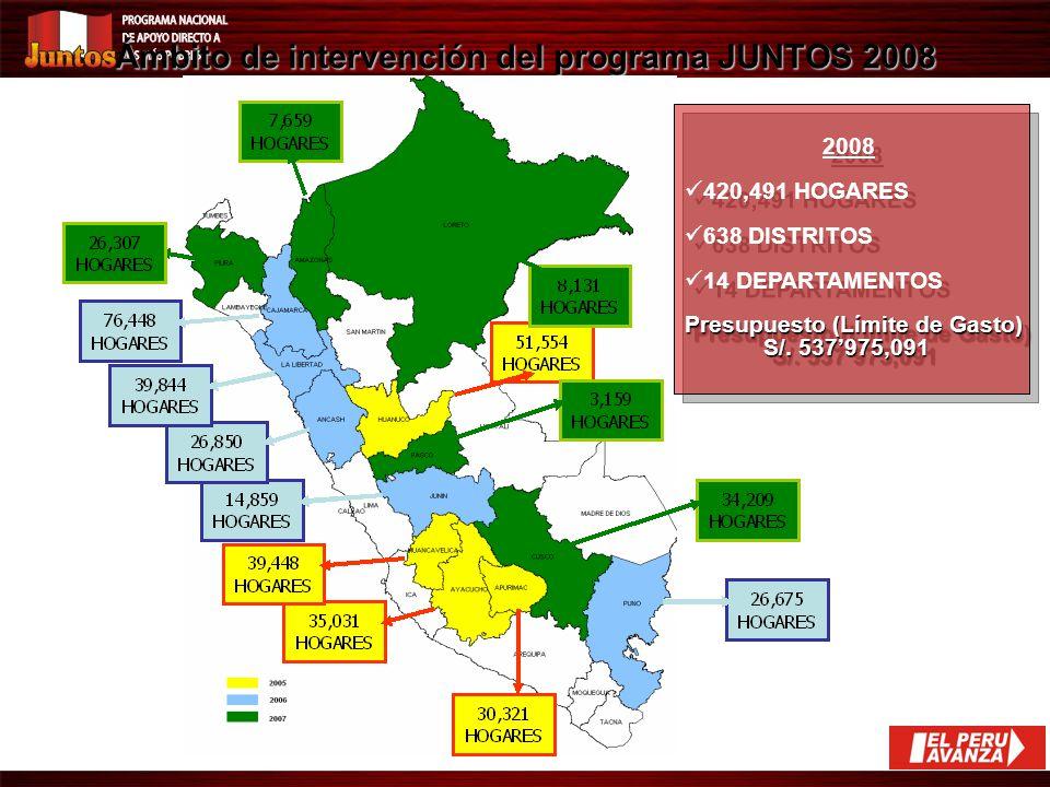 LOGROS ALCANZADOS A DIC.2008 ACORDE A LOS OBJETIVOS INSTITUCIONALES