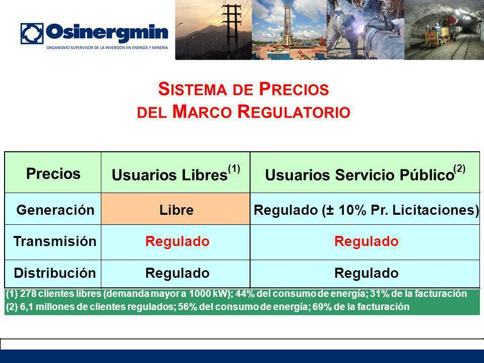 S ISTEMA DE P RECIOS DEL M ARCO R EGULATORIO Precios Usuarios Libres (1) Usuarios Servicio Público (2) GeneraciónLibreRegulado (± 10% Pr. Licitaciones