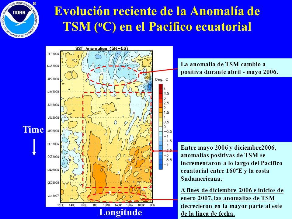 Evolución reciente de la Anomalía de TSM ( o C) en el Pacifico ecuatorial Longitude Time Entre mayo 2006 y diciembre2006, anomalías positivas de TSM s