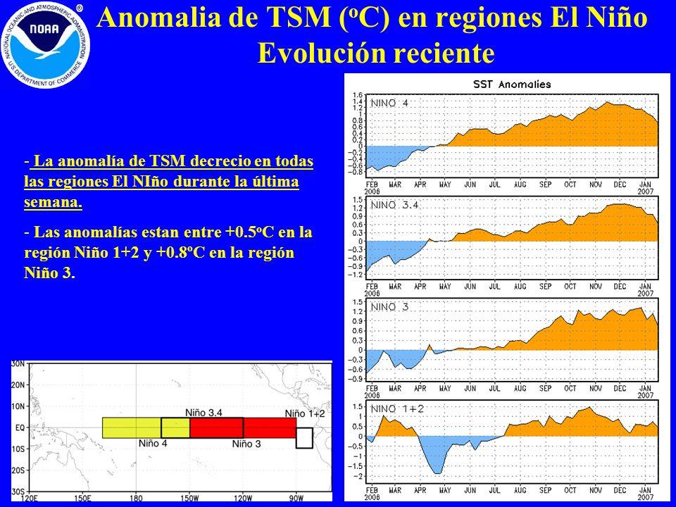 Anomalia de TSM ( o C) en regiones El Niño Evolución reciente - La anomalía de TSM decrecio en todas las regiones El NIño durante la última semana. -